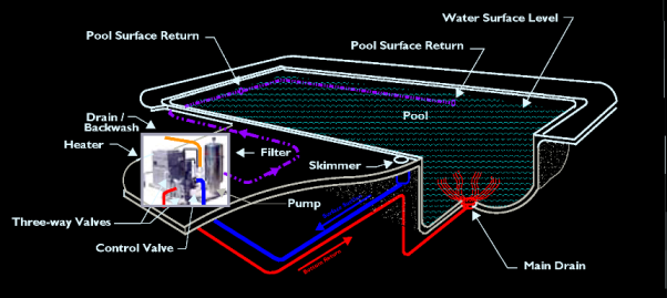 Swimming Pool / Spa Plumbing Layout