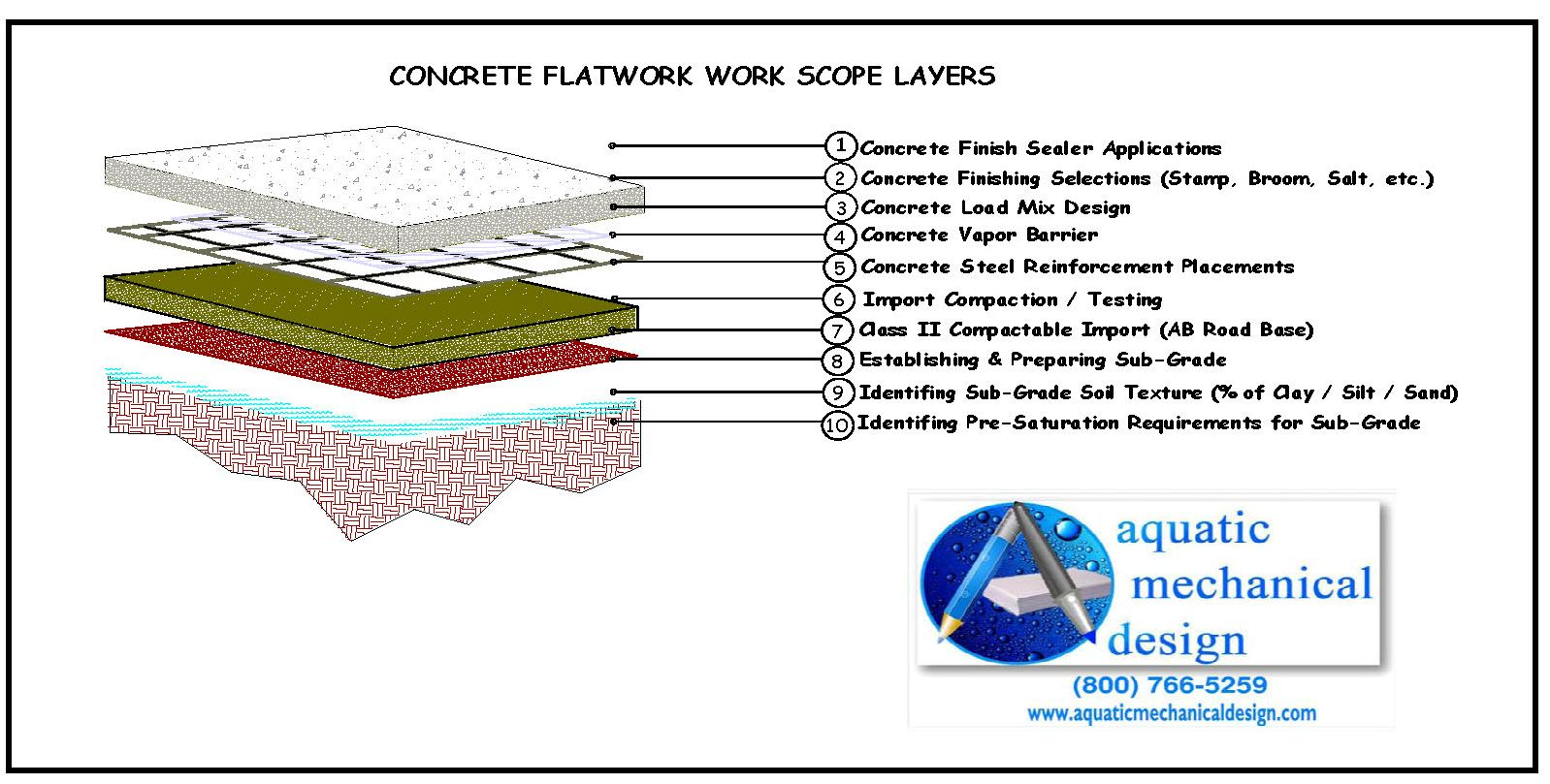 Elements of Swimming Pool Concrete Decks