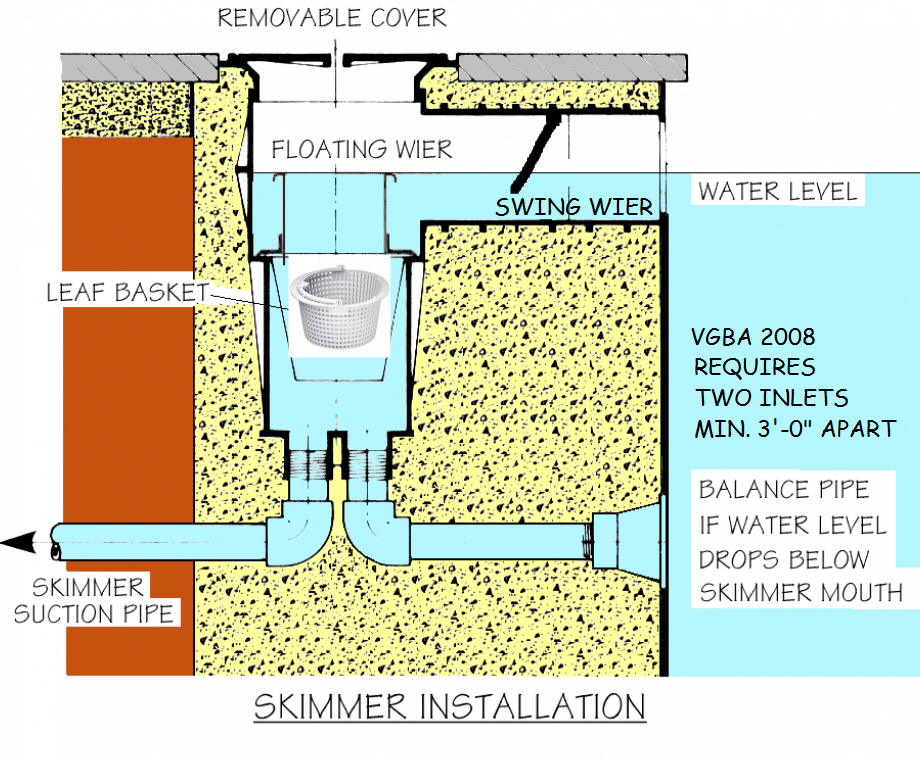 Surface Skimmer Pre-Gunite