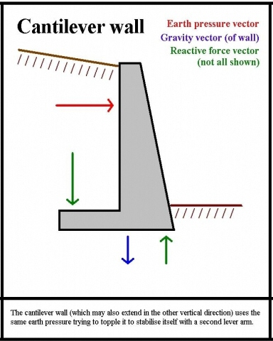 CANTILEVER-WALL