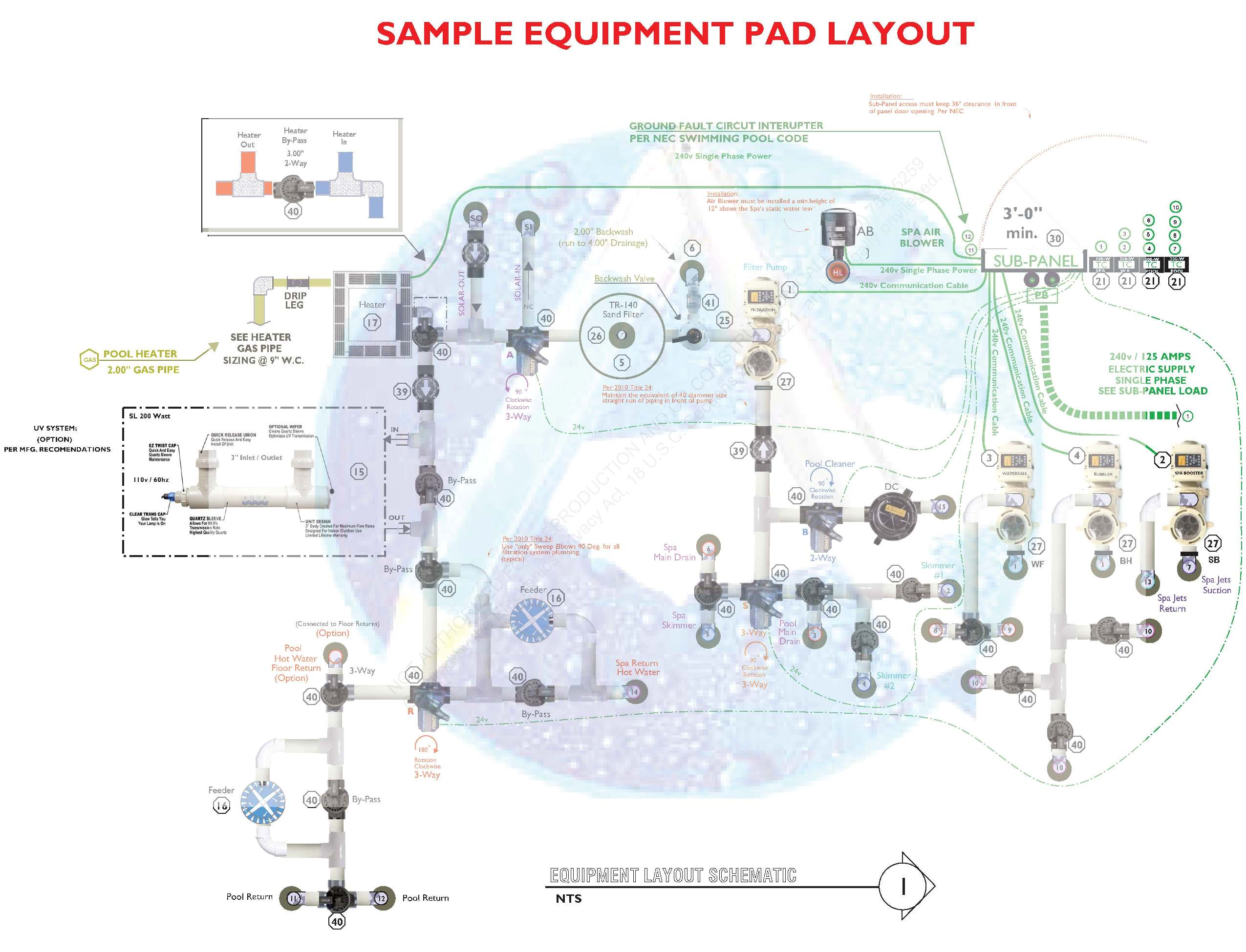 EQUIPMENT PAD LAYOUT