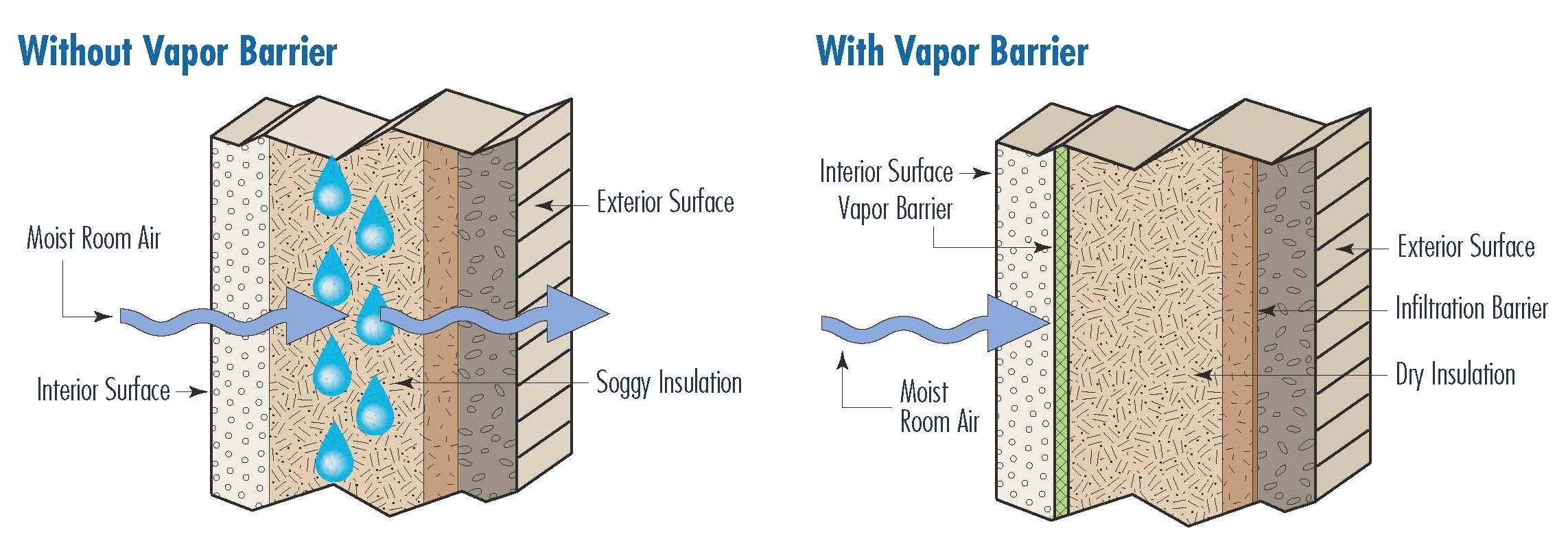 PoolPak Dehumidification / Vapor Barriers